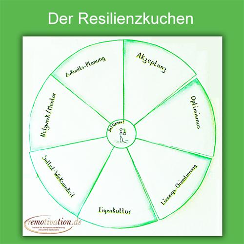 resilienzkuchen_500b