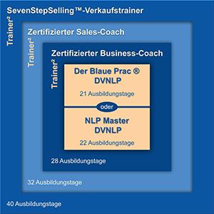 NLP | Der Blaue Prac ® von remotivation.de